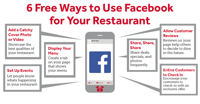 Free Ways to Use Facebook for Your Restaurant