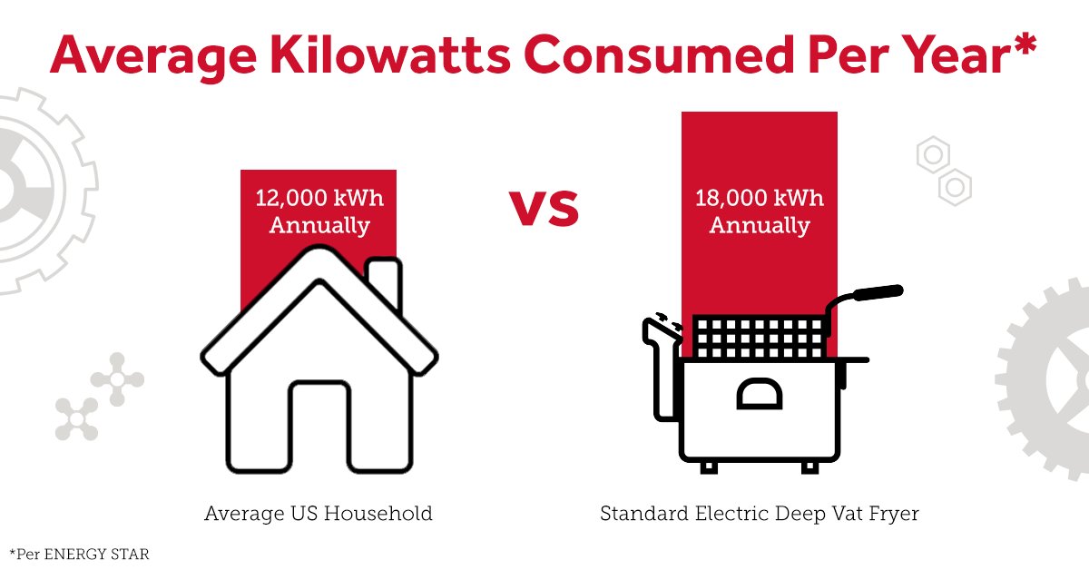 Comparison of Commercial Fryer Energy Consumption with Average U.S. Household