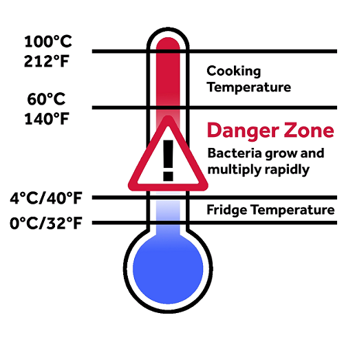 Danger Zone Temperature Chart-What is the Danger Zone for Food?